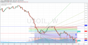 Crude weekly chart analysis 4.2.16