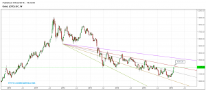 Gold wekly chart