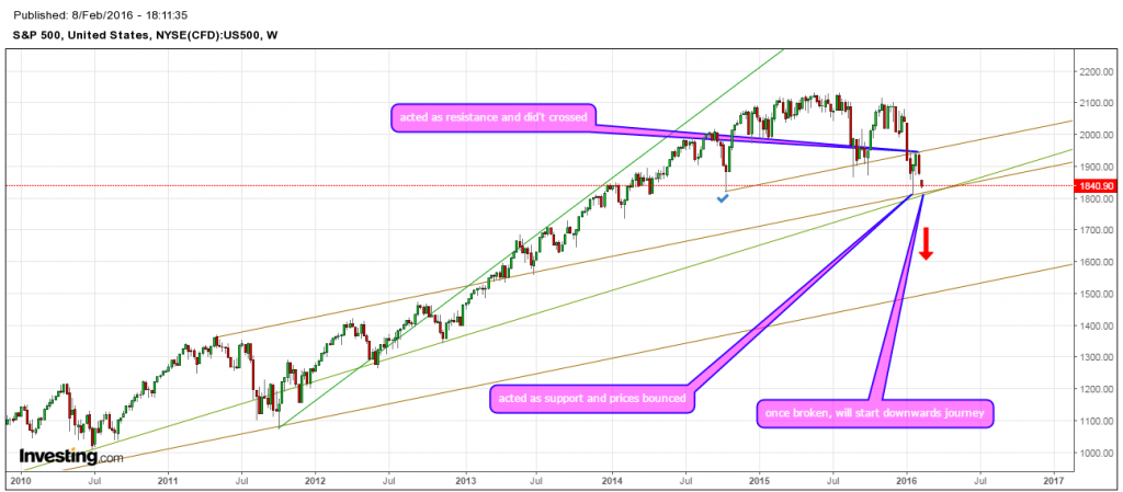 what next in S& P 500 ?