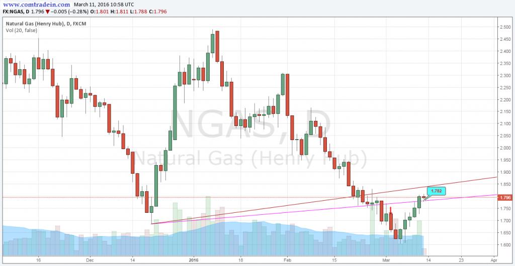 Natural Gas 11 March 2016